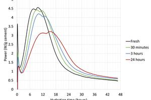 3 Isothermal calorimetry curves of EN-196 mortars made from OPC 1 pre-hydrated at 50<sup>o</sup>C, 75% RH for up to 24 hours