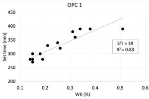 4 Set times as a function of Wk for pre-hydrated cements. Results for each cement are plotted separately. STI and R<sup>2</sup> values of trendlines are shown