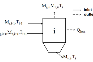 2 Schematic of cement preheater