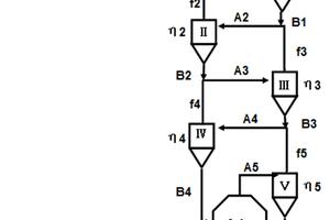 1 Five-level preheater + calciner process