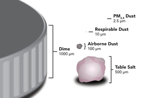 4 Silica dust is small enough to be invisible to the naked eye and circumvent the body's natural defenses