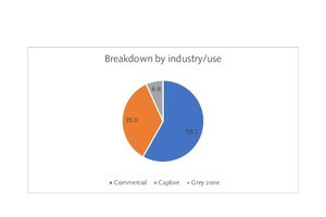 1 Lime production by industry