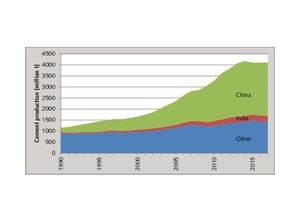 3 Development of cement production 1990-2017 [18]