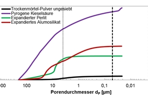 12 Cumulative pore volume as a function of pore diameter within the 205 µm to 20 nm range for unsifted dry mortar powder and the employed modifiers