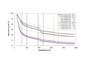 20 Thermogravimetric analysis of thin-bed mortar zero samples compared with thin-bed mortar samples containing 10 vol.% fumed silica at 2, 7, 14, 21 and 28 days, hydrated in a desiccator under N<sub>2</sub> atmosphere in exclusion of CO<sub>2</sub>