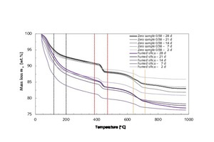 19 Thermogravimetric analysis of thin-bed mortar zero samples compared with thin-bed mortar samples containing 10 vol.% fumed silica at 2, 7, 14, 21 and 28 days, hydrated in room air under the influence of CO<sub>2</sub>