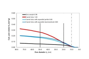 17 Cumulative pore volume of thin-bed mortar specimens containing 10 vol.% fumed silica, 5 vol.% each fumed silica and expanded perlite or 5 vol.% each fumed silica and expanded aluminosilicate within the pore-diameter range below 75 nm, as compared to the zero sample