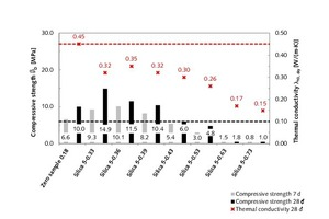 5 Correlation between 7-day and 28-day compressive strength and 28-day thermal conductivity, λ<sub>10, dry</sub>, of modified rendering and plastering mortar samples with 5 vol.% fumed silica as functions of water-mortar ratio in comparison with the zero sample