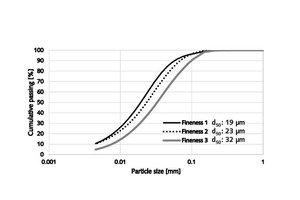 2 Size distributions of the samples from Part 1