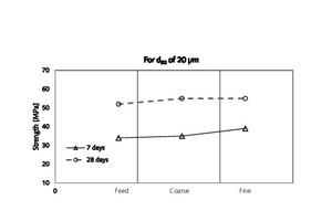 10 Comparison of strength values for similar median sizes (20 μm)