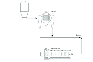 13 Dry stirred mill processing the classifier coarse-stream material