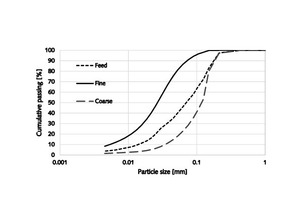 1 Simplified flow sheet of the air classifier and one of the obtained size distributions (at right)