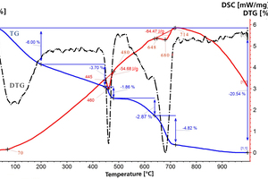 8 Simultaneous TG-DTA-DSC data of control sample of OPC cement stone