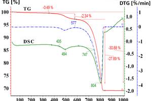 3 Simultaneous TG-DTA-DSC data of mixtures of limestone and kaolinitic clay