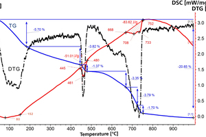 10 Simultaneous TG-DTA data of blended cement with 20% complex additive based on a calcined mixture of kaolinitic clay and limestone (KC+ L)