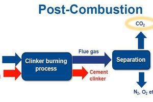 9 Post-combustion scheme