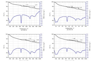 8 DSC-TG curves of different CHVFA pastes