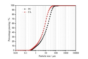 1 Particle size distribution in PC and FA