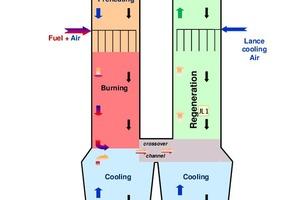1 Conceptual diagram of PFR-kiln operation