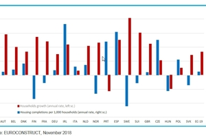 """<div class=""""bildtext_en""""><irspacing style=""""letter-spacing: -0.01em;"""">2 Household growth and housing completions per 1000 households (annual rate over 2018-2021)</irspacing></div>"""