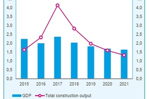 "<div class=""bildtext_en"">1 Total construction output and GPD from 2015 to 2021 (EC19-year to year change in %)</div>"