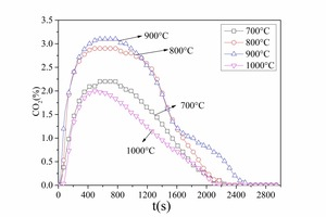 5 CO<sub>2</sub> emission curves for anthracite combustion at different temperatures<br />a) No. 1 anthraciteb) No. 2 anthracite