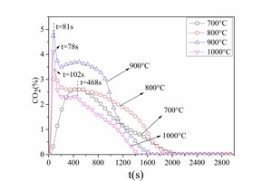 3 CO<sub>2</sub> emission curves for bituminous coal combustion at different temperatures<br />a) No. 1 bituminous coalb) No. 2 bituminous coal