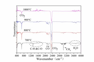 11 FTIR spectrum for pyrolysis of No. 1 bituminous coal <br />a) No. 1 bituminous coal                                       <br />b) No. 1 anthracite