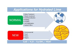 6 Industrial uses of hydrated lime
