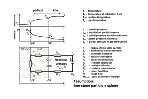 2 Limestone-particle calcining model [1]