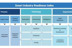 The Smart Industry Readiness Index