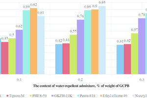 1 Influence of water-repellent admixtures on the water resistance of GCPS