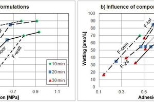 "3 Wetting percentage (modified EN1347) versus adhesion strength (EN1346) as a function of exposure time. (a) Laboratory wall and floor tile adhesive (""F-wall"", ""F-floor"") in comparison to commercial products for wall and floor applications (""Com-wall"", ""Com-floor""). (b) Influence of different ingredients (""F-ref"": reference mortar, ""F-cem"": mortar with finer cement, ""F-tar"": mortar with tartaric acid, ""F-24"": mortar with more water) and application parameters (""F-10"": combed with 10 mm x 10 mm x 10 mm trowel, ""5°/80%"": stored in a cold and humid climate)"