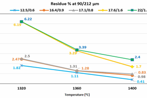 2 Impact of residue <br />on burnability
