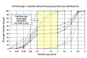 4 Examples of gap grading with particle size band gaps