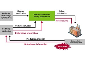 5 Example: Reaction of the program to unplanned events by use of real-time data