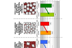 3 Effects of grain-size distribution and lime dose on the packing density and compressive strength of calcium-silicate units
