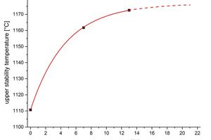 9 Curve of the upper stability temperature as a function of the oxygen content
