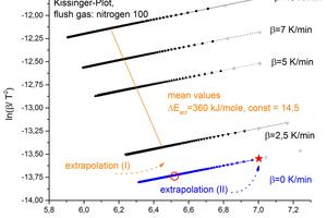 7 Extrapolations in the Arrhenius plot