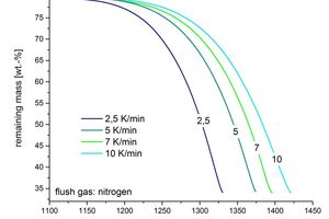 2 Thermogravimetric measurement of CaSO<sub>4</sub> under nitrogen<br />(relative to the dihydrate as the original species)