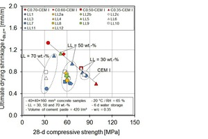 7 Relation between 28-d compressive strength and ultimate drying shrinkage of concrete samples