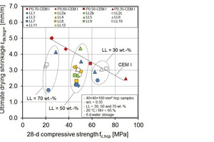 4 Relation between ultimate drying shrinkage and the compressive strength of the hcp samples