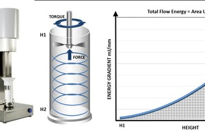 1 Measuring the force and torque acting on a helical blade as it rotates through the powder sample, under controlled conditions, quantifies flow energy, the energy associated with moving a powder in a defined flow/stress regime