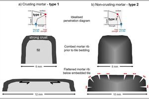 9 Illustration of the mechanisms related to open time performance, a) for a crusting and b) a non-crusting mortar formulation