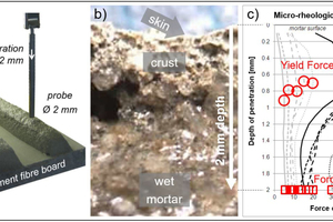 1 a) Penetrometer for rheological measurement along profiles from the mortar surface to a depth of 2 mm; b) cross-sectional view of a mortar rip, which was cut 30 minutes after application; c) crude data of penetrometry. Each curve is one measurement at a defined time after application. The penetrometer (a Krüss tensiometer K100 MK2) measures the force in mN, which is required to penetrate the probe (2 mm thick rod) with a constant speed of 1.2 mm/minute. The circles mark the yield force and the quadrangles mark the force at 2 mm depth of each curve