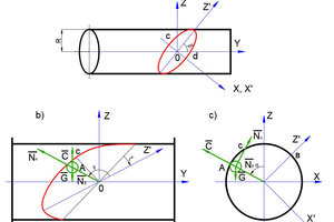 1 Chosen coordinate system and the forces acting on the ball: a) fixed OXYZ and moving X'0Z 'coordinate system (ξ)=0); b, c) sections of the drum along the planes Y0Z and X0Z