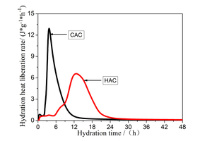 2 Rate of evolution of the heat of hydration of CAC and HAC