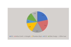 17 Cement capacity in the frontier countries