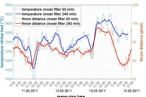 7 Comparison of clinker-bed temperature and throw distance of alternative fuel over several consecutive days of monitoring at a cement rotary kiln plant [4]