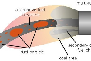 4 Schematic diagram of a MIR camera image of a multi-fuel burner
